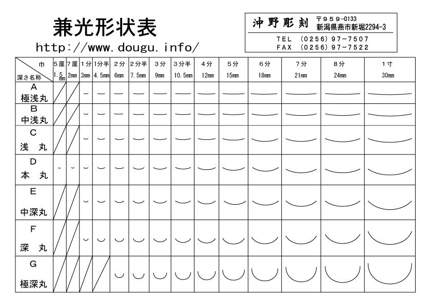 兼光形状表1