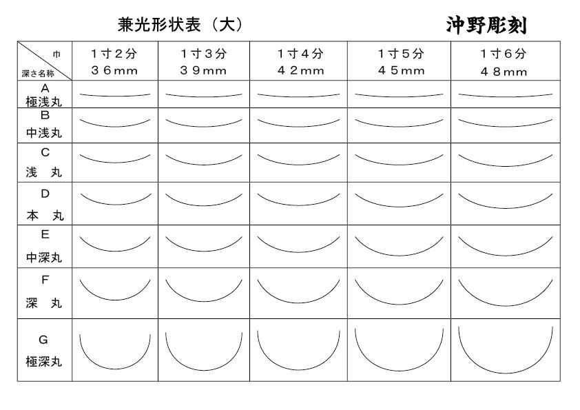 兼光形状表2